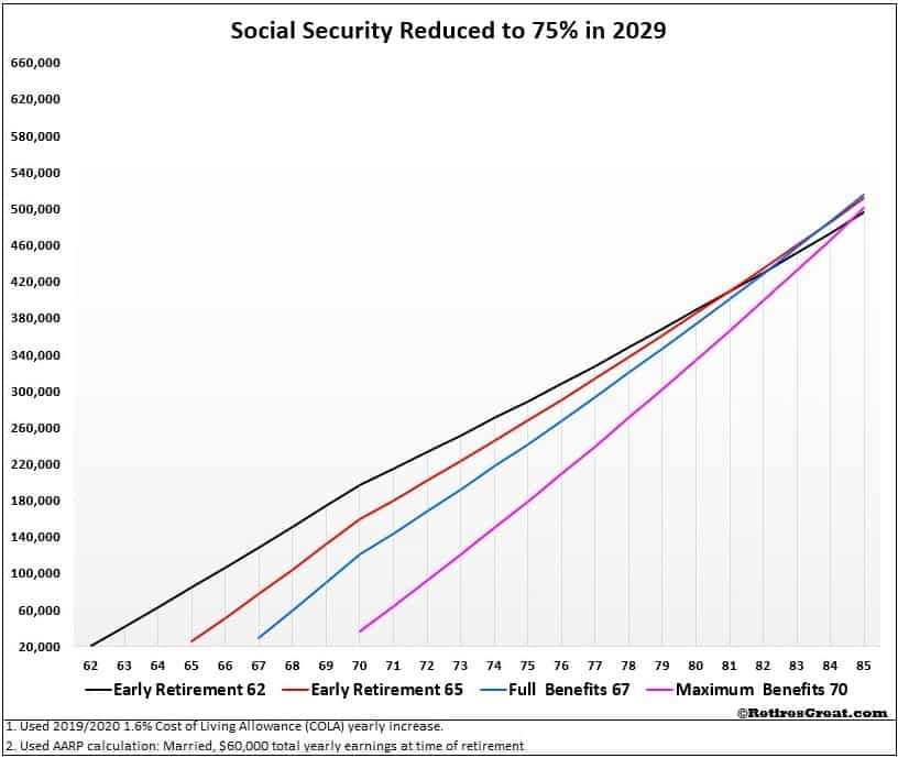 the future of social security,future of social security,future of social security benefits,future of social security payments ,future of social security program,future of social security in America ,future of social security in US,future of social security retirement benefits,what will social security look when you retire,social security,benefits,payments,program